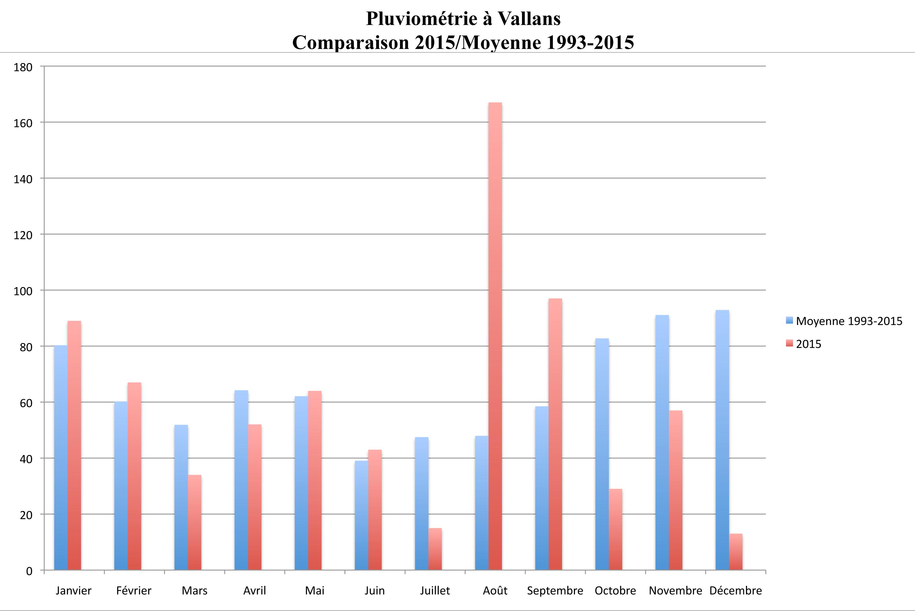 Graphe pour PC Graph1